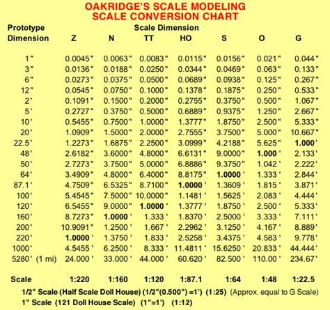 Oakridge s Scale Modeling Scale Conversion Chart | Ho ...