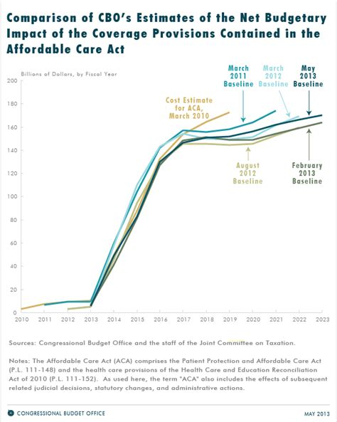 Obamacare's Cadillac Tax Won't be as Big as Thought   Page 2