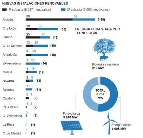 ¿OBJETIVO 20% ENERGÍAS RENOVABLES 2020 FACTIBLE? – Magnus ...