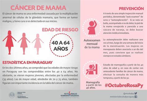 #OctubreRosaPy ¿Qué es el cáncer de mama?   Ministerio de ...