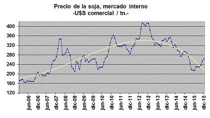 OFICINA DE RIESGO AGROPECUARIO   Riesgo de Mercado