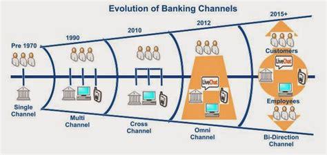 OmniChannel & Digital Banking: Bi Direction Channel ...