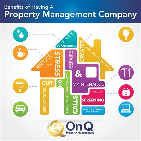 On Q Property Management | Gilbert, AZ 85234 | Angies List
