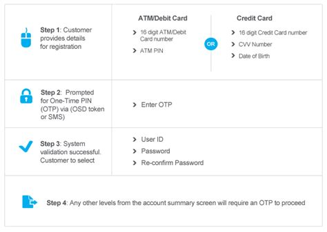 Online Banking Services   Citibank Singapore