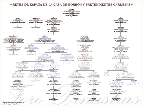 Opiniones de Anexo:Reyes de España