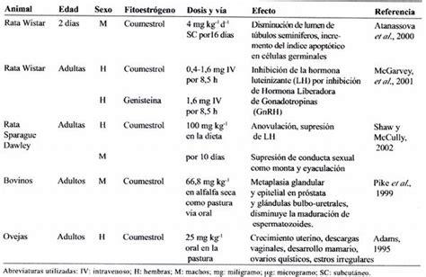Opiniones de fitoestrogeno
