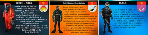 Oposiciones / CAMPUS OPOSICIONES   GUARDIA CIVIL