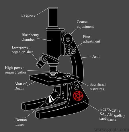 optical microscope parts and functions | Funnies | Pinterest
