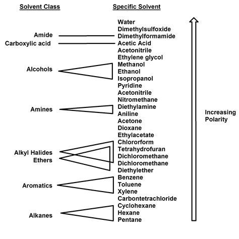 Organic Chem #15: For organic solvents, likes dissolve likes