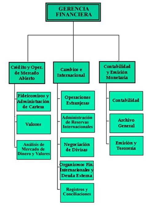 Organigrama   Banco de Guatemala