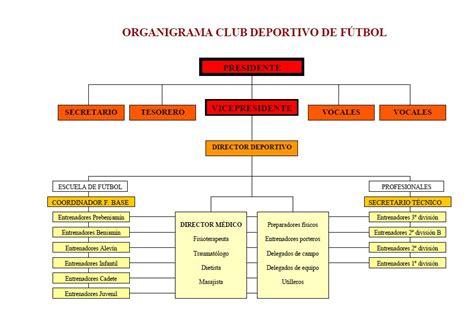 Organigrama del Club Santos Laguna – Guerreros del Bajío