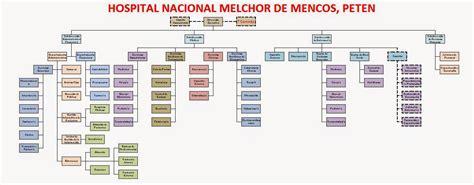 Organigrama ~ Hospital de Melchor de Mencos