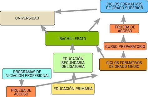 Organización de las Instituciones Educativas.: Entrada 1 ...
