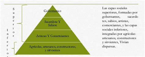 Organización social de la cultura Olmeca   Cultura Olmeca