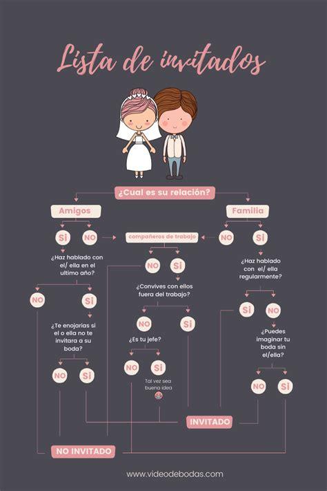 Organizar una boda es siempre un gran reto y la lista de ...