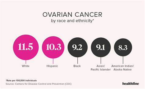 Ovarian cancer fast growing Should papillomas be removed