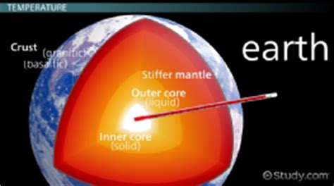 Overview of Earth s Spheres & Internal Structure   Videos ...