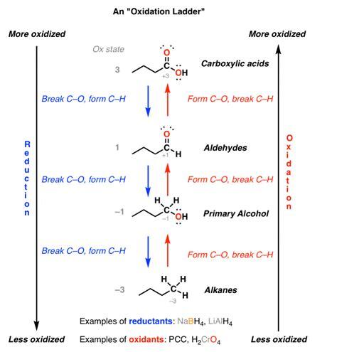 Oxidation Ladders – Master Organic Chemistry