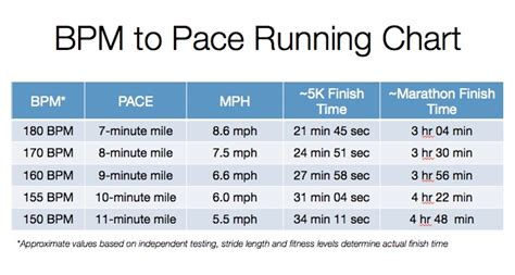 Pacer Series: 9 Minute Mile Running Pacer