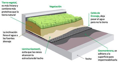 Paisajismo con techos y paredes verdes
