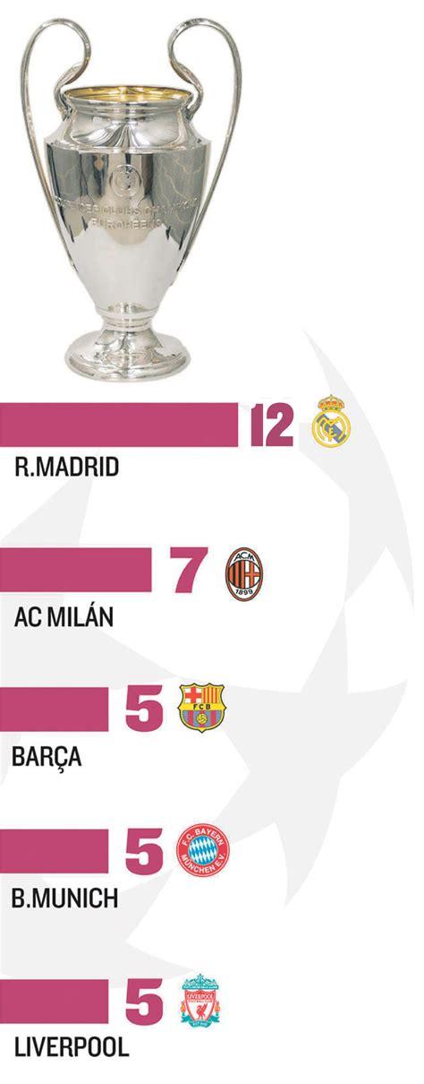 Palmarés de la Champions League | Ganadores históricos