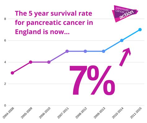 Pancreatic Cancer Survival rates in England increase ...