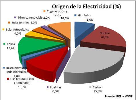 Panorama   Las renovables generaron más electricidad en ...