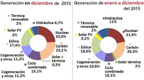 Panorama   Las renovables produjeron en España en 2015 más ...