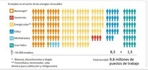Panorama   Las renovables revientan otro mito   Energías ...