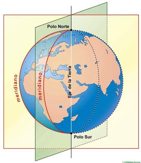 Paralelos y meridianos: información y actividades   Web ...