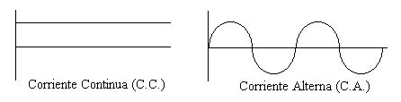 Parametros de la corriente alterna