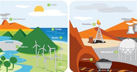 paraquelocuentes: ENERGÍAS RENOVABLES Y NO RENOVABLES