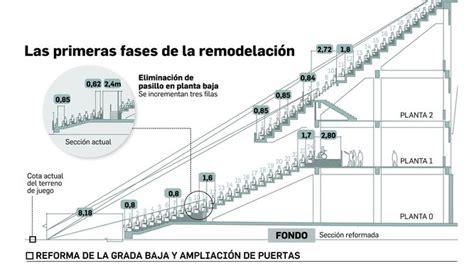 Parón en las obras del Estadio y la Ciudad Deportiva ...