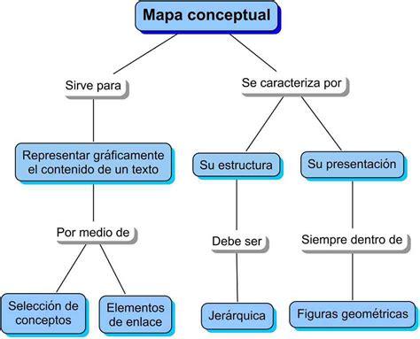 Partes del mapa conceptual
