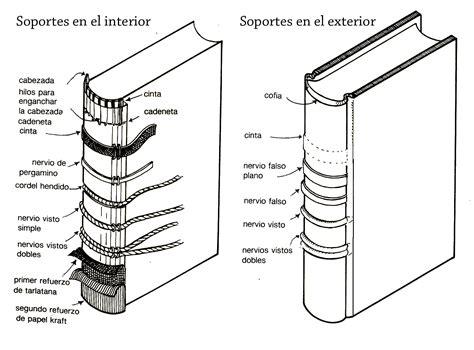 Partes estructurales del libro   Alicia Portillo Venegas