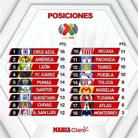 Partidos de hoy: Jornada 8 Clausura 2020: Resultados de ...