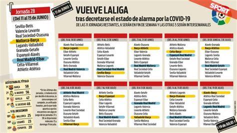 Partidos, horarios y calendario de La Liga Santander 2019 2020