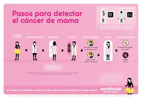 Pasos para detectar el cancer de mama | Integrative