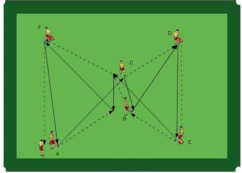 Passrundlauf Tiki Taka – TiefKlatsch   Futbol, Teknik