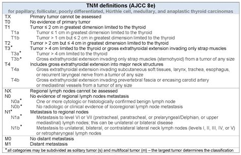 Pathology Outlines   AJCC / TNM staging