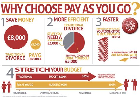 Pay as you go | Family First Solicitors | Oxford & Reading