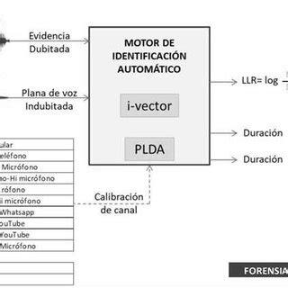 PDF  FORENSIA: un sistema de identificación forense por voz
