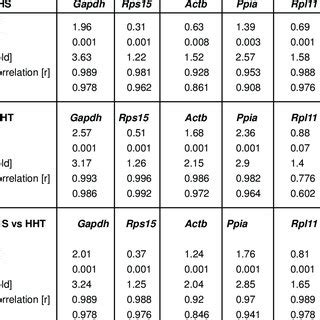 PDF  Selection of Reference Genes for qRT PCR ...