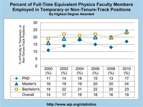 Percent of Full Time Equivalent Physics Faculty Members ...