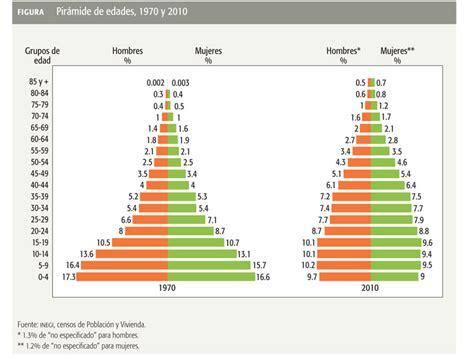 Perfil demográfico de México « Revista Este País