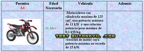 Permiso A 1 | Test Automovil.com