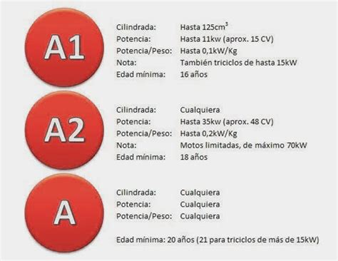 Permisos de conducir A1, A2 y A, ¿qué puedo conducir con ...