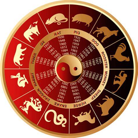 Personalidad de los signos del horoscopo chino   Futuro y ...