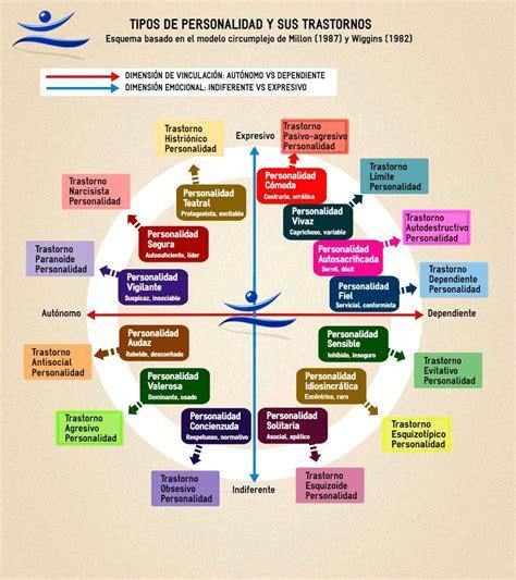 Personalidad y Sus Trastornos | Psicologia clinica ...