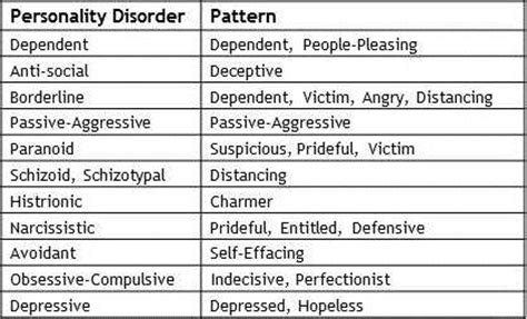 personality disorder Archives   Personal Growth Programs